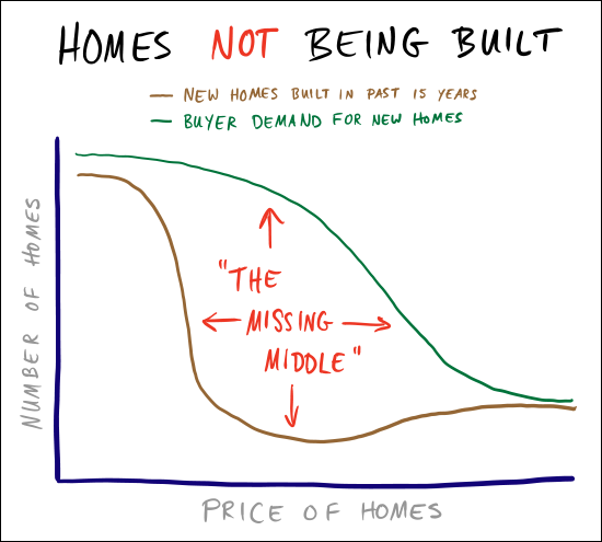 Homes NOT being built
