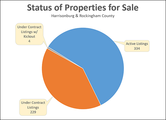 Home Sale Contingencies