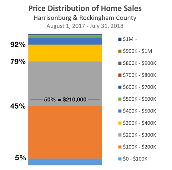 Price Distribution