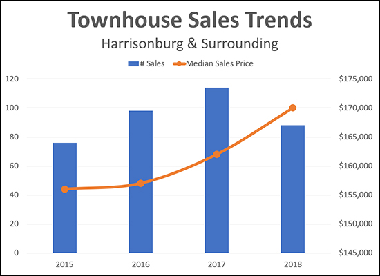 Townhouse Sales Trends