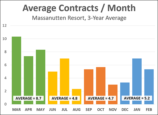 Massanutten Home Sales
