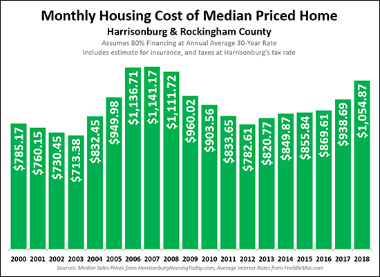 Monthly Housing Costs