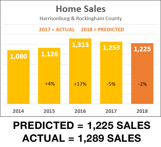 Predicted Home Sales