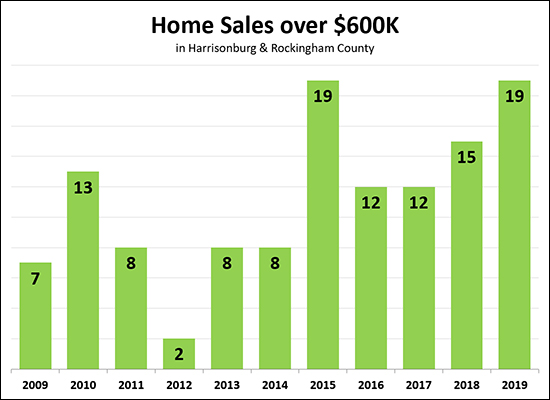 High End Home Sales