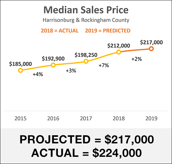 Housing Market Predictions