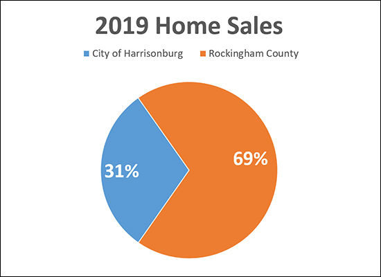 City and County Sales