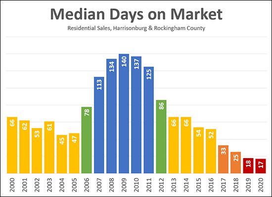 Days On Market