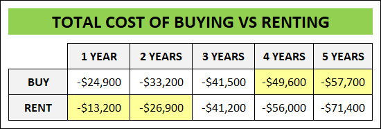 Buying vs Renting