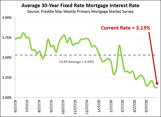 Mortgage Interest Rates