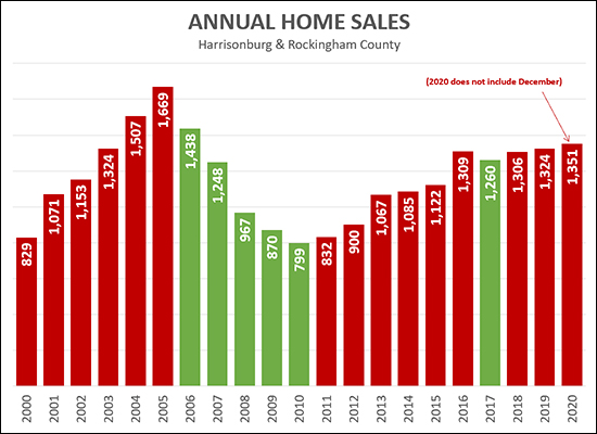 Annual Home Sales