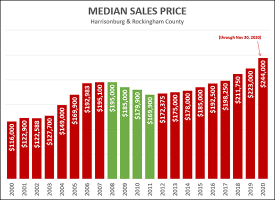 Median Sales Prices