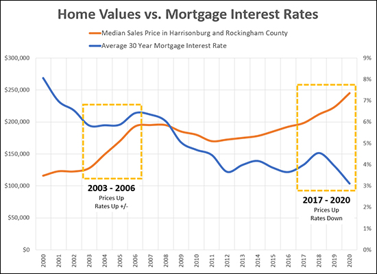 Mortgage Rates, Prices