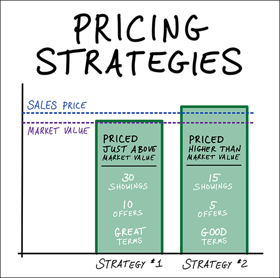 Home Pricing Strategies