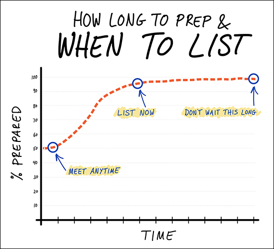 When To List