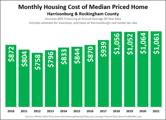 Monthly Housing Cost