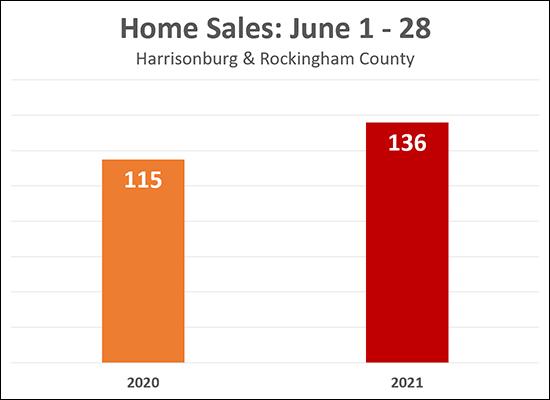 June Home Sales