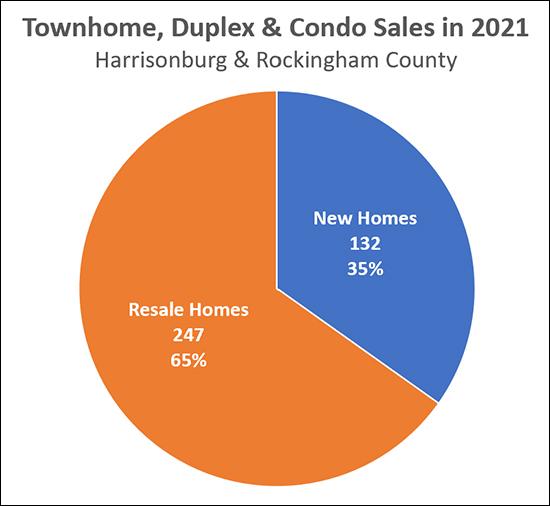 New Homes vs. Not
