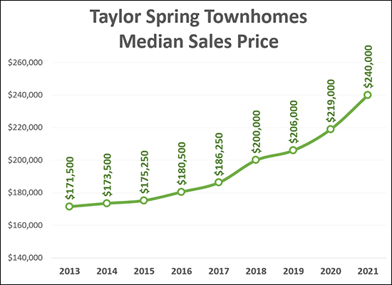 Taylor Spring Townhomes