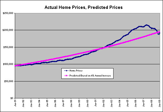 Increase of Four Percent