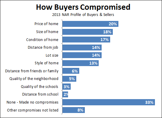 How Buyers Compromise