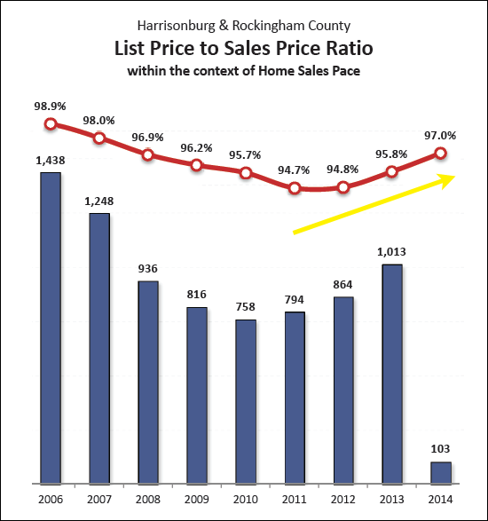 List Price to Sales Price Ratio