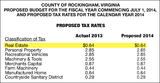 Real Estate Tax Rates in Rockingham County
