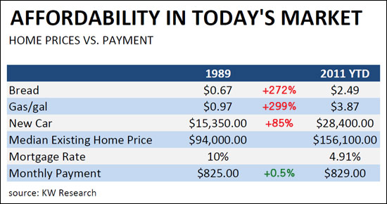 Affordability Over Time