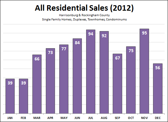 All Home Sales