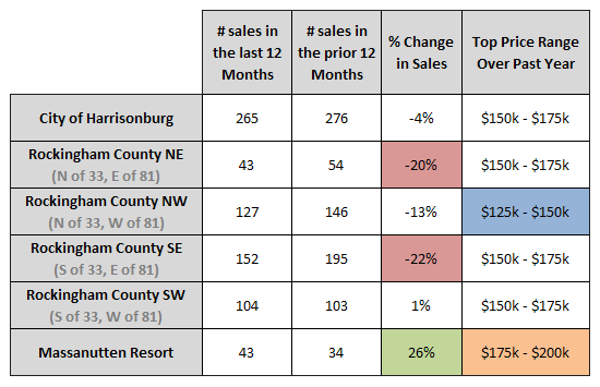 Sales Changes Area by Area