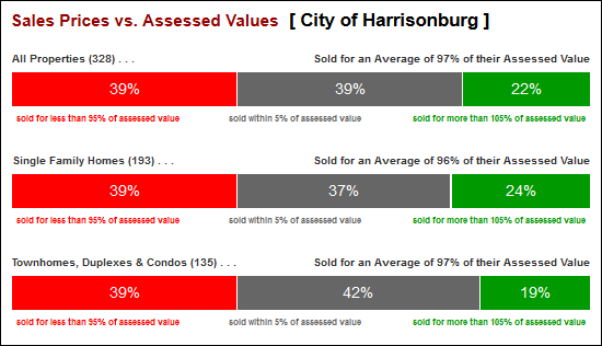 Assessed Values