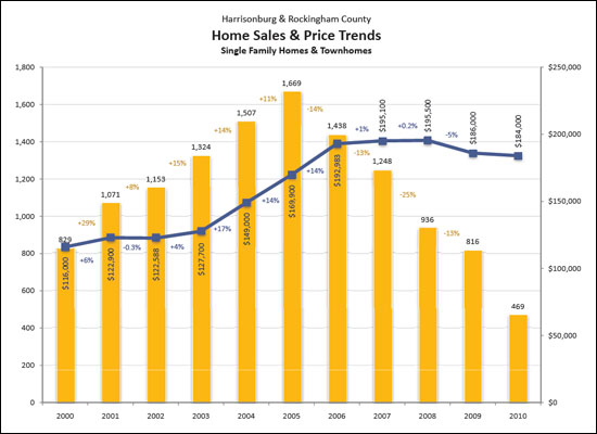 Overall Sales Trends