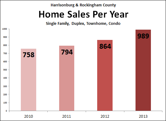 Can we hit 1000 Home Sales this year?