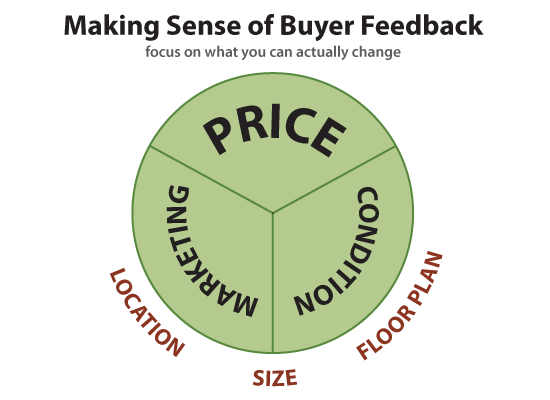 Making sense of buyer feedback