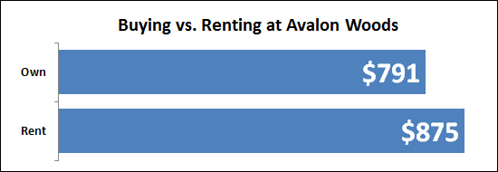 Buying vs Renting at Avalon Woods