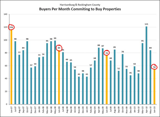 Buyers Committing To Buy