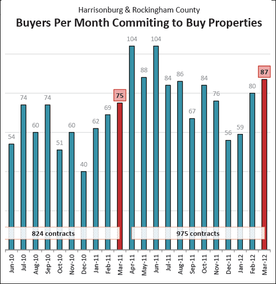 Surge of buyers