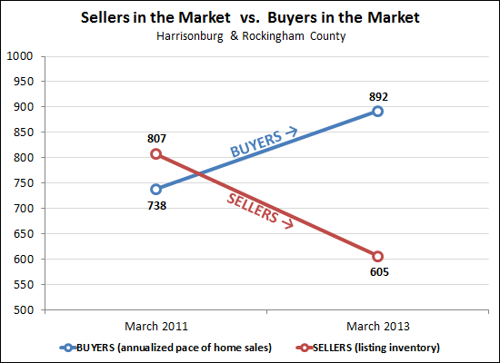 Buyers, Sellers in the Market
