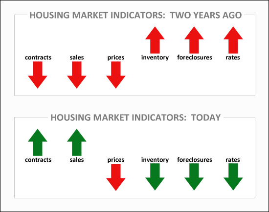Trends in Market Indicators