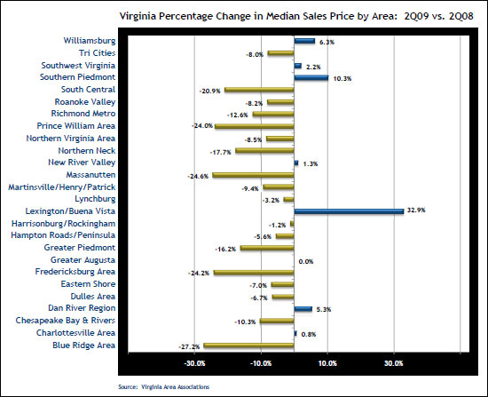 Change in Median Sales Prices