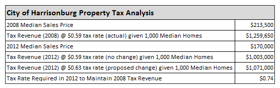 City Tax Analysis