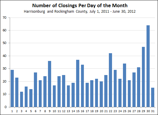 Closings Per Day