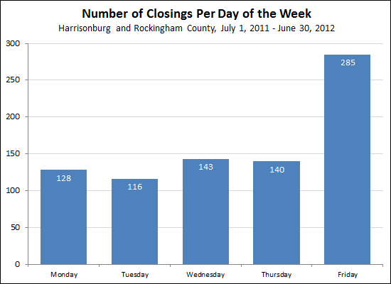 Closings Per Day of Week