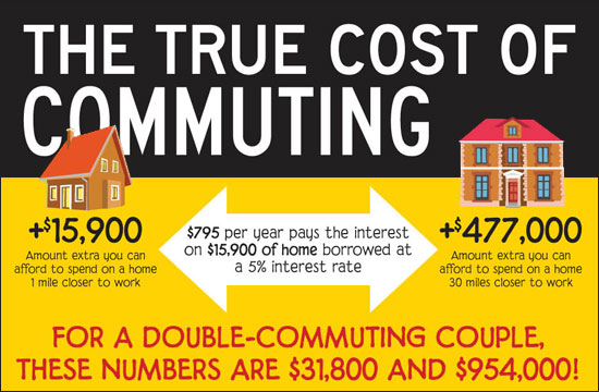Cost of Commuting