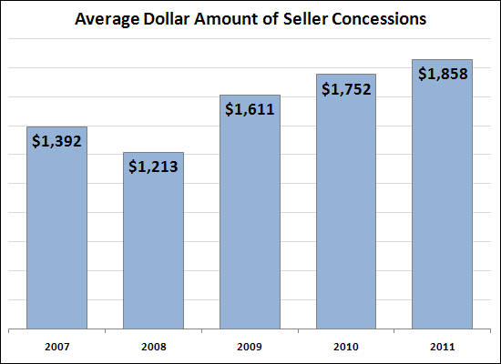 Average Dollar Amount of Seller Concessions