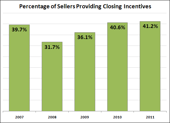 Percentage of Sellers Providing Closing Incentives