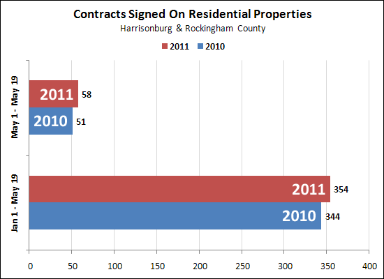 Contracts in 2011