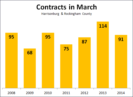 Contracts in March 2014