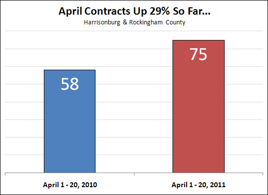 April Contracts Up!