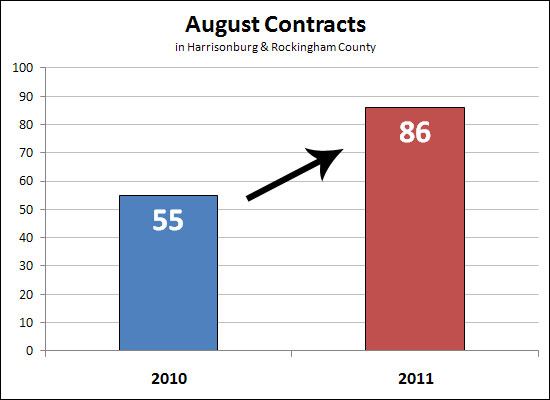 Another strong month of contracts