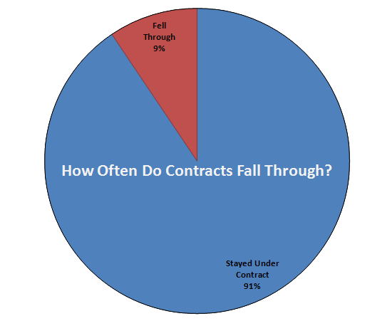 How Often Do Contracts Fall Through?